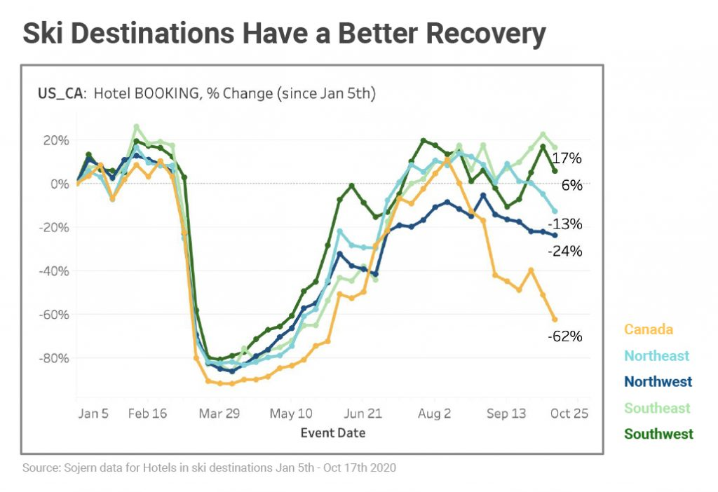 Ski Destinations have a better recovery